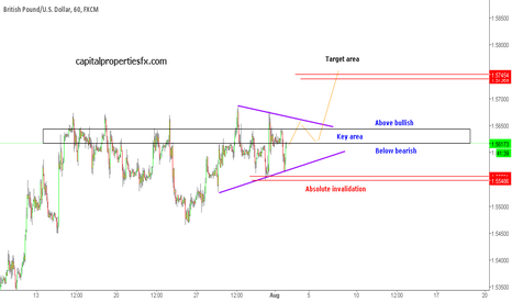 GBPUSD: GBPUSD - still looking higher