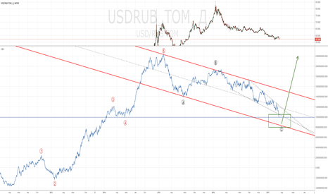 USDRUB_TOM: USDRUB_tom 1D. On balance volume. Где ждать смену тренда?