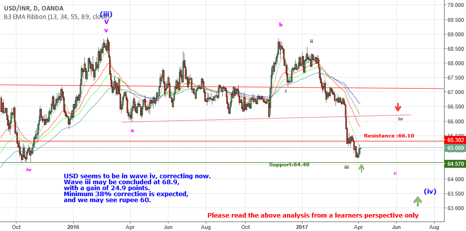 USD is in wave iv correction