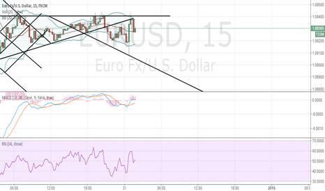 EURUSD: Short EURUSD 15min