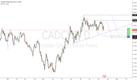 CADCHF: Swing Trade [COMPRA]