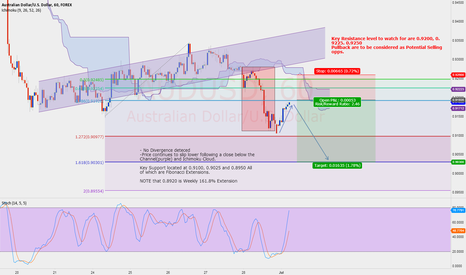 AUDUSD: $AUDUSD Short opportunity on rejection from 0.92,0.9225, 0.9250