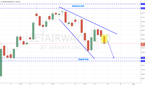 JETAIRWAYS: JetAirways - Dipping Down, Landing soon.
