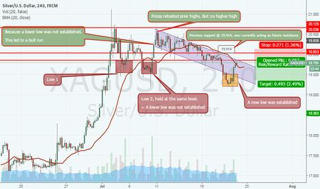 XAGUSD: Silver Short XAGUSD- Short term trade