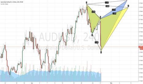AUDUSD: Potential bearish shark pattern - first long then short