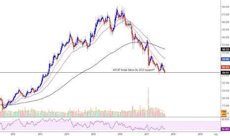 BT.A: 2013 support being tested