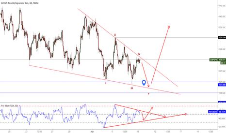 GBPJPY: Looking for one more low toward  137.00