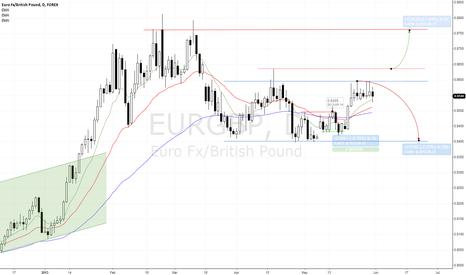 EURGBP: EURGBP two scenarios