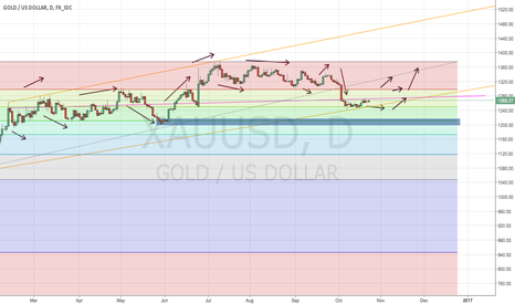 XAUUSD: 24/10/16 | XAU/USD Speculative Rebound