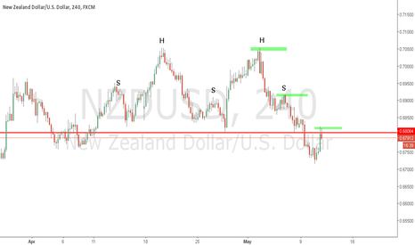 NZDUSD: NZDUSD SHORT SIMPLE VIEW