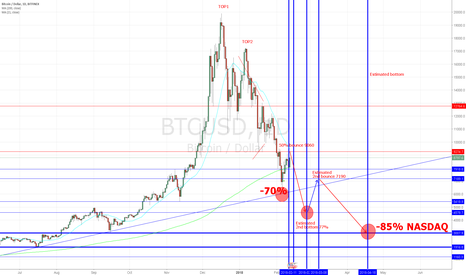BTCUSD: What to expect if Bitcoin keeps mimicking NASDAQ
