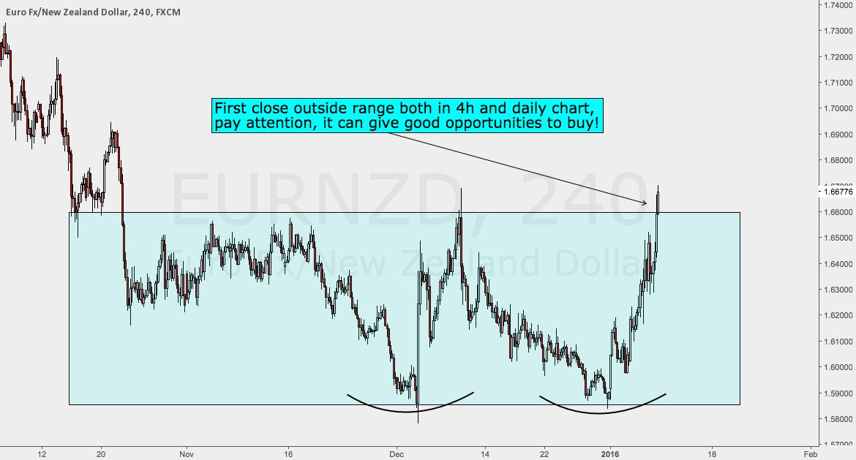 EURNZD Range Breakout?