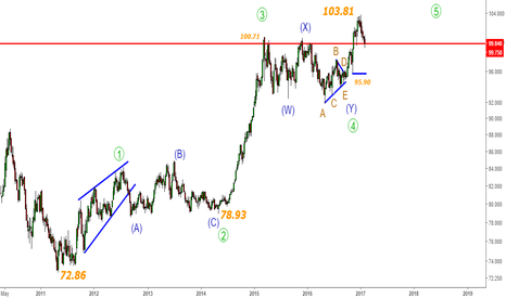 DX1!: Dollar Index & USDINR-India Nifty - Amazing 103.50 -Next clue?
