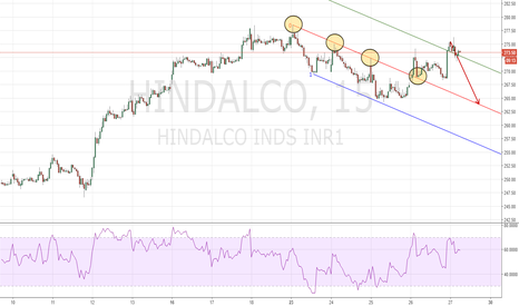 HINDALCO: SHORT Dr Andrews Action/Reaction Method