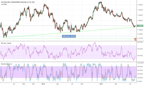 USDSGD: Watching the trend line over here [USD/SGD]