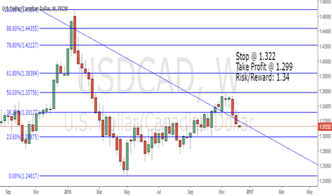USDCAD: USDCAD Long-term SHORT play