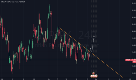 GBPJPY: GJ to the moon - HODL