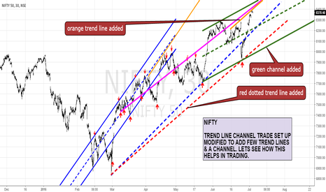 NIFTY: NIFTY TREND LINE CHANNEL SETUP