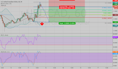 USDCAD: USDCAD,60 FX Short from 15223 to 1.14442?