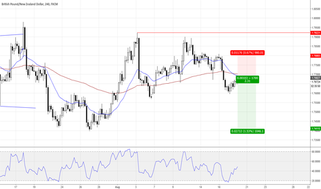 GBPNZD: GBPNZD short opportunity, limit order entry