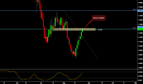 GBPAUD: GBPAUD D - Time to Short?