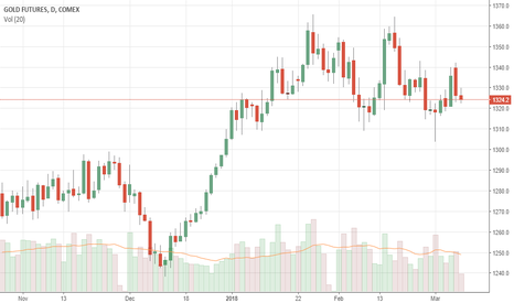 GC1!: GOLD: Takes Back Gain, Sets Up To Weaken Further