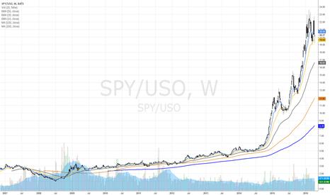 SPY/USO: SPY to USO... looks unsustainable