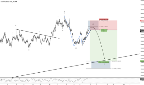 EURAUD: EURNZD and EURAUD Short Setups
