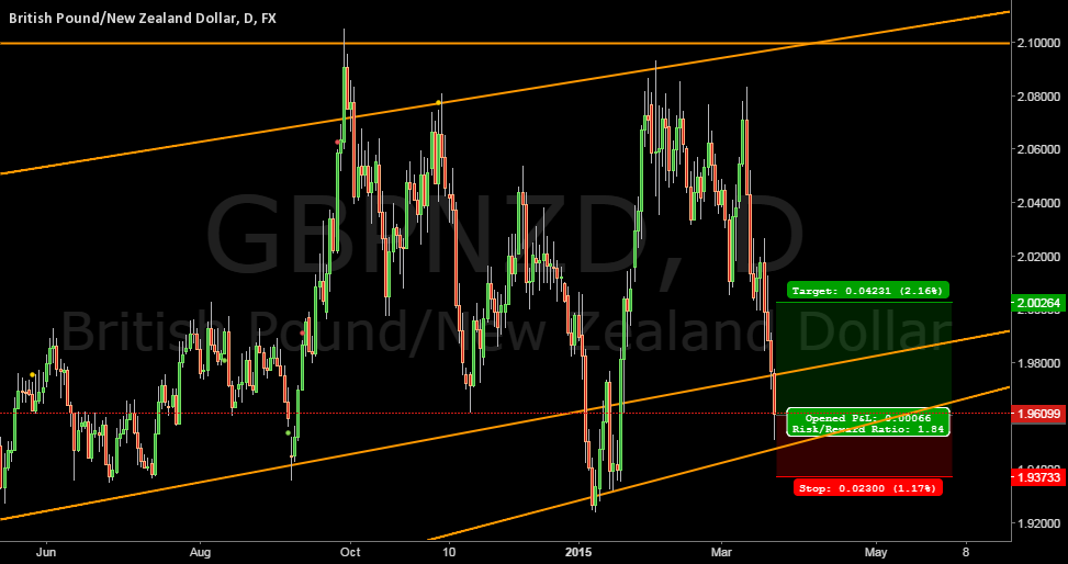 Long #GBPNZD at current price #forex
