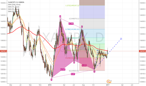 XAUJPY: XAUJPY - BULLISH GARTLEY TRADE