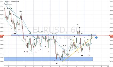 EURUSD: Posible corto en el EURUSD