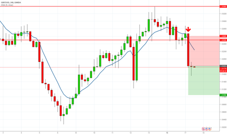 GBPUSD: Strong push down to 1.31