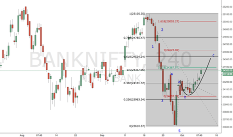 BANKNIFTY: #BANKNIFTY Impulse or correction