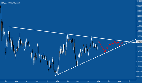 XAUUSD: 2018 GOLD - YEAR OF NOWHERE
