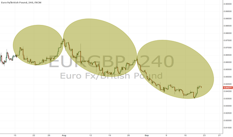 EURGBP: EURGBP - WHAT THE!!!! OVALS in our midst
