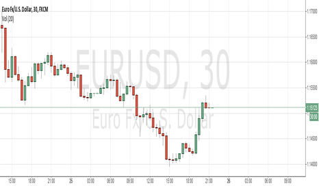 EURUSD: BUY EURUSD - Watch carefully at the open tomorrow.