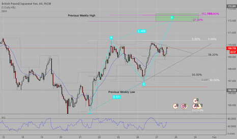 GBPJPY: ABCD move with CTL into heavy confluence