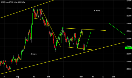 GBPUSD: Long based on DXY