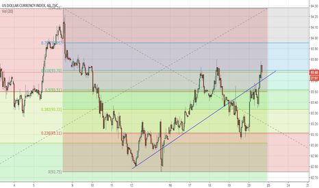 DXY: USD bullish trend line support