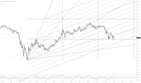 BTCUSD: Template v2 Black & White
