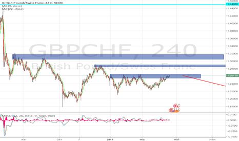 GBPCHF: GBPCHF sell
