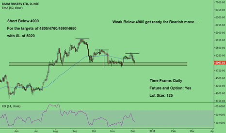 BAJAJFINSV: Weak Below given Levels, Get ready for bearish Move...