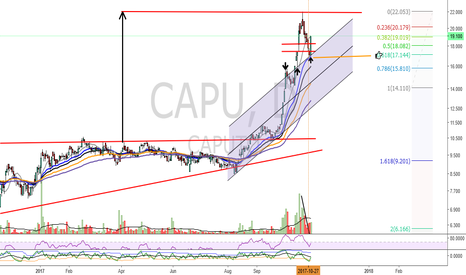 CAPU: CAPUTO (CAPU) - BCBA - Panel General