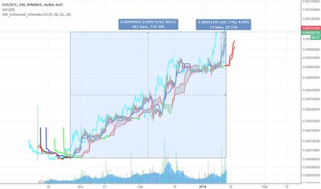 EOSBTC: #EOS looks like a good buy and HODL