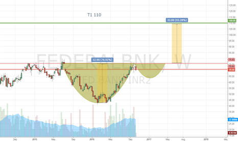 FEDERALBNK: federal bank potential cup and handle pattern