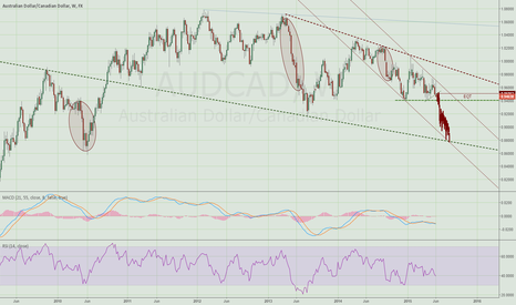 AUDCAD: Approaching major support on AUDCAD