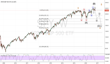 SPY: SPY Minor Wave 3 Expanded Flat Correction