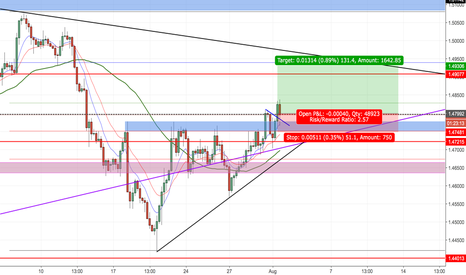 EURAUD: EURAUD SHORT NOW