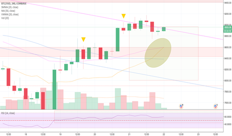 BTCUSD: Your gift from the Bitcoin bunny... a shinny new golden egg