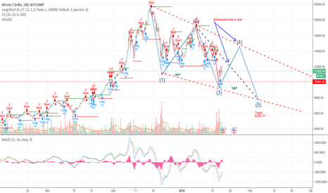 BTCUSD: BTC Downtrend confirmed -The real lowdown on BTC